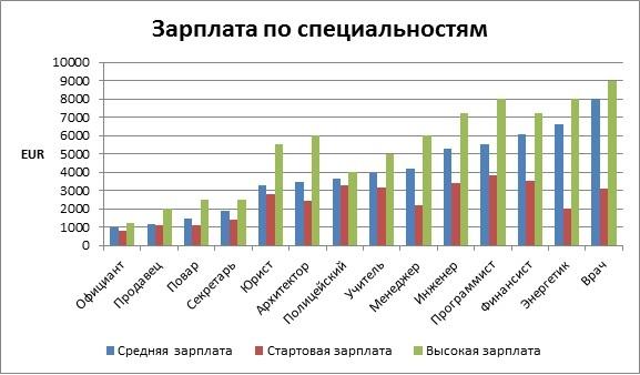 Зарплата по специальностям в Австрии