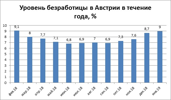Уровень безработицы в Австрии в течение года, %