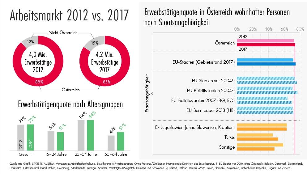 Средняя зарплата в Австрии